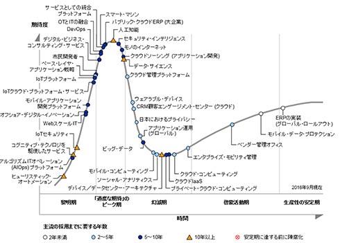 日本のパイプサイクル:2016年版