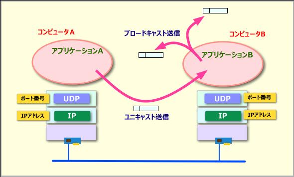 UDPプロトコル