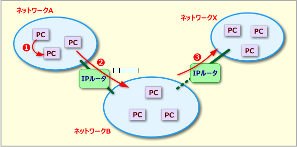 IPプロトコルによるIPパケットの送信と中継