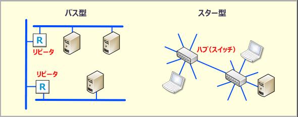 バス型とスター型のネットワークトポロジー
