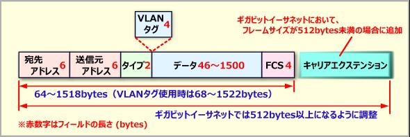 イーサネットのフレーム構造