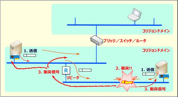 送信パケットの衝突とコリジョンドメイン
