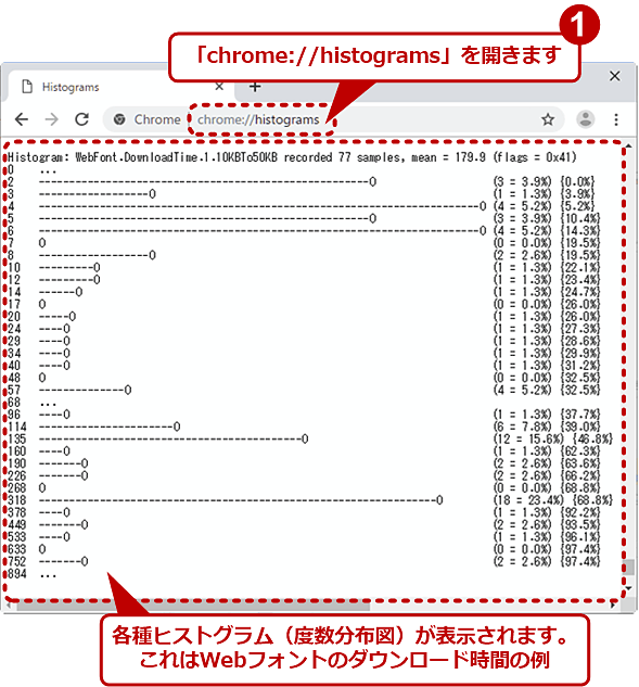 「chrome://histogram」の例