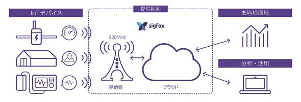 Sigfoxのサービスイメージ