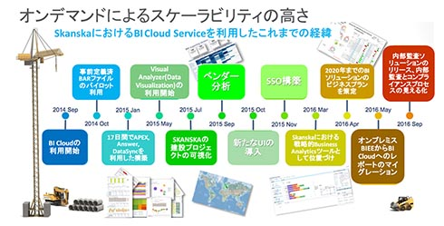 米建設会社 スカンカがBI Cloud Serviceで実践したこと