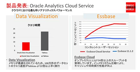 「Oracle Analytics Cloud Service」に包括されるツールと効果