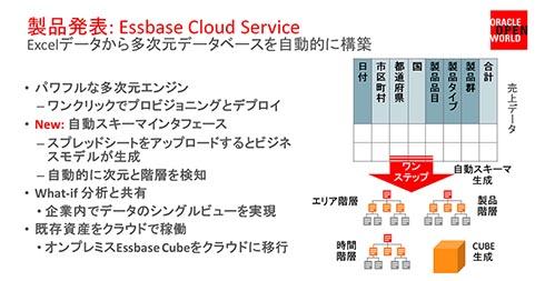Excelデータから多次元DBを自動構築する「Essbase」もクラウドで利用できるようになる