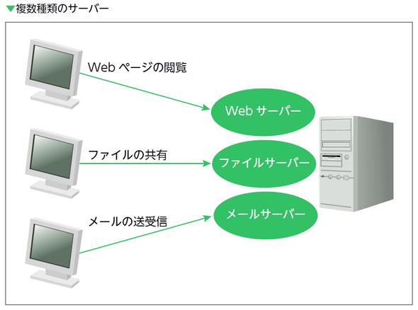 複数種類のサーバー