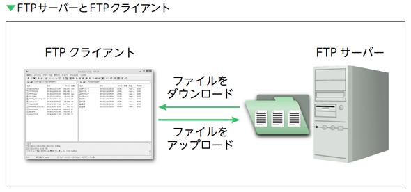 FTPサーバーとFTPクライアント