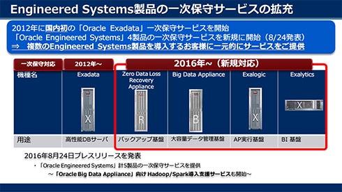 NEC:オラクルエンジニアドシステムズ製品の一時保守サービスを拡充