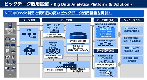 NEC:ビッグデータ活用基盤「Big Data Analytics Platform & Solution」とは
