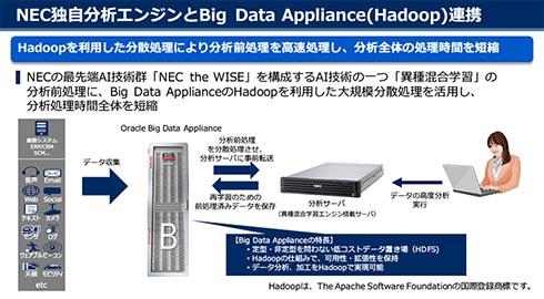NEC独自分析エンジンとHadoopの連携