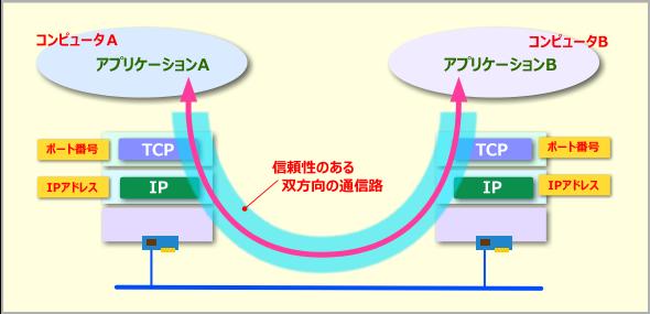 TCPによるアプリケーション間通信