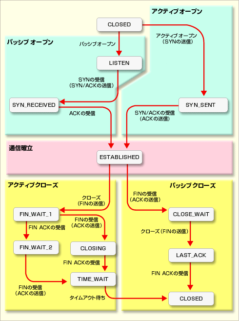 TCPの状態遷移図