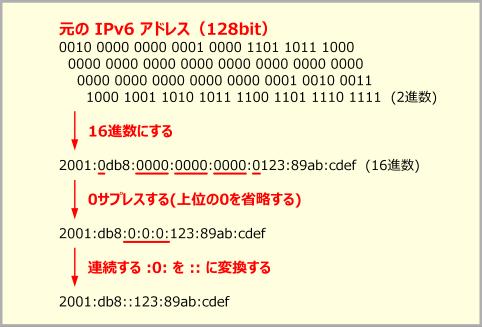 IPv6アドレスの表現方法