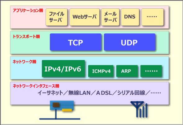 TCP/IPのプロトコル階層とIPv6