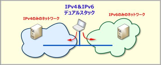 IPv4とIPv6のデュアルスタック構成