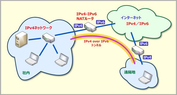 IPv6の導入パターンの例