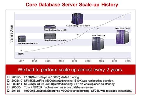 楽天のコアデータベースサーバ遍歴