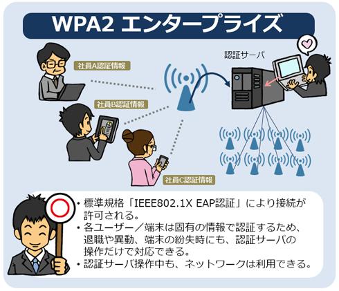 IEEE 802.1X EAP認証