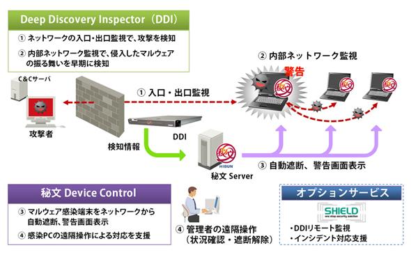 トレンドマイクロのDeep Discovery Inspectorと、日立ソリューションズの秘文Device Controlの連携で、攻撃に気付けるだけでなく、その後の処理も自動化が可能になる