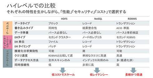 HDFS、NoSQL、RDMBSのメリット/デメリット