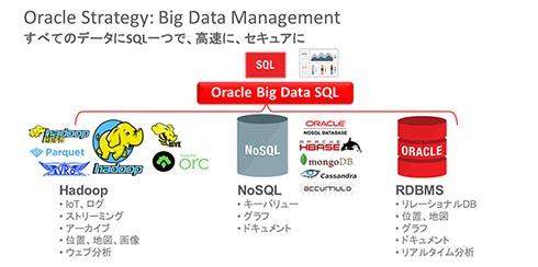Oracle Big Data SQLとは