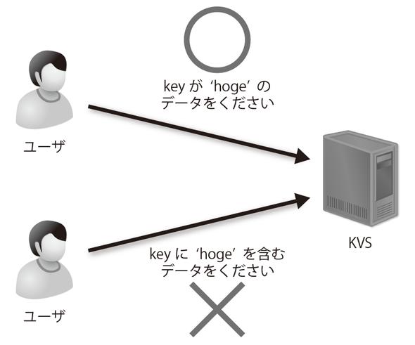 図2-1 KVSでは曖昧な検索はできない