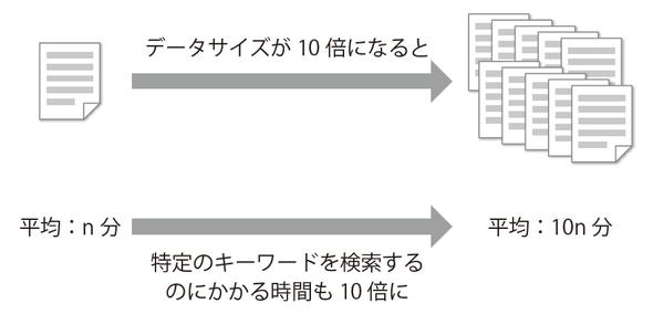 図2-2 ページ数が増えると線形に時間がかかる