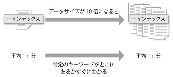 図2-3 インデックスが張ってあれば高速に読み出せる