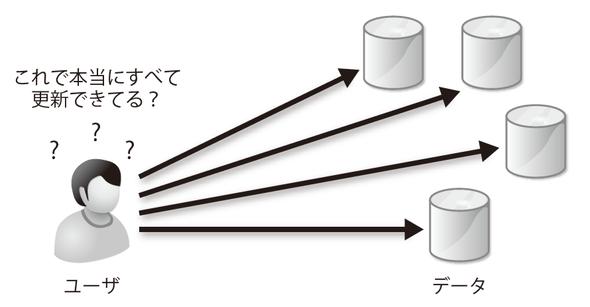 図2-4 複数箇所にデータがあると更新コストが高い