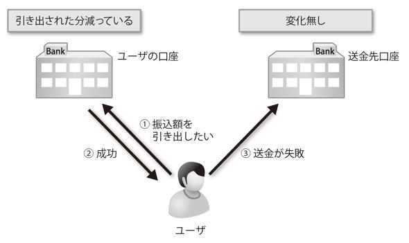 図2-5 送金処理:トランザクションがない場合