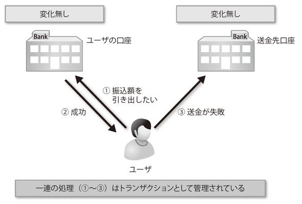 図2-6 送金処理:トランザクションがある場合