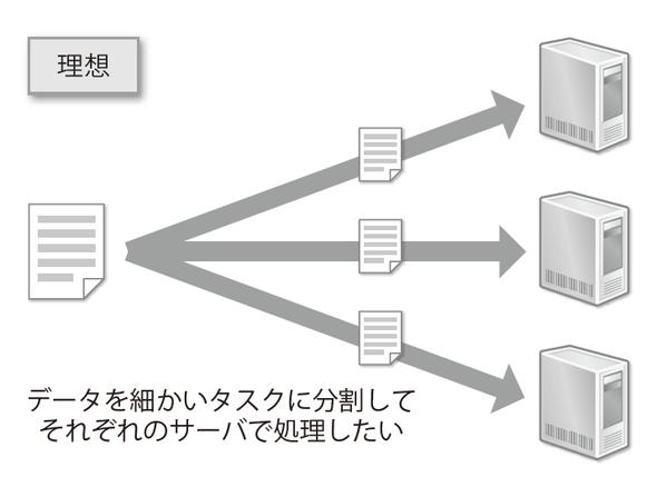 図2-7 リレーショナルデータベースの処理性能はスケールしない