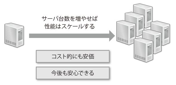 図2-11 Hadoopの場合はスケールアウト