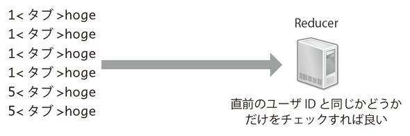 図2-12 Shuffle & Sortによって効率的に処理できる