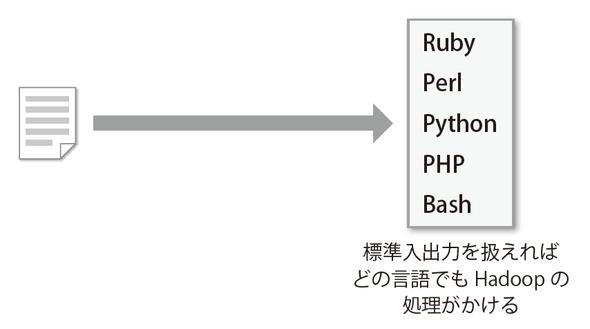図2-14 Hadoop Streaming