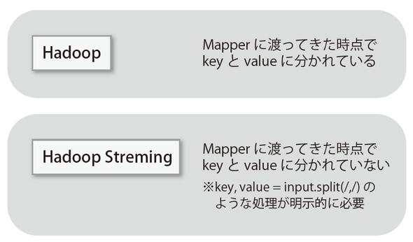 図2-1 Mapperに渡ってくるデータの形式が違う