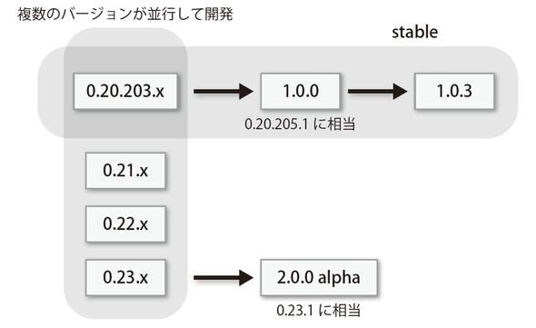 図2-2 Hadoopのバージョンの親子関係