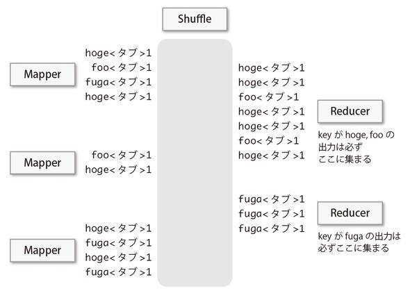 図2-8 Shuffleフェーズの役割(keyが多数ある場合)