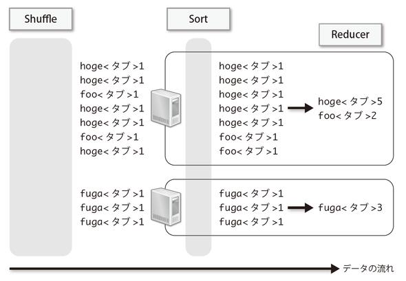 図2-9 Sortは各Reducer内で行われる