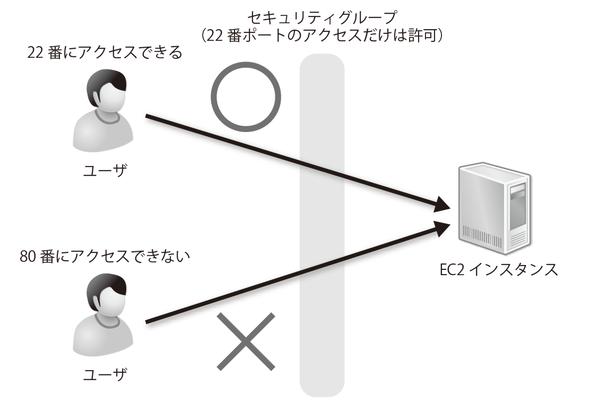 図3-8 特定の通信以外は弾く