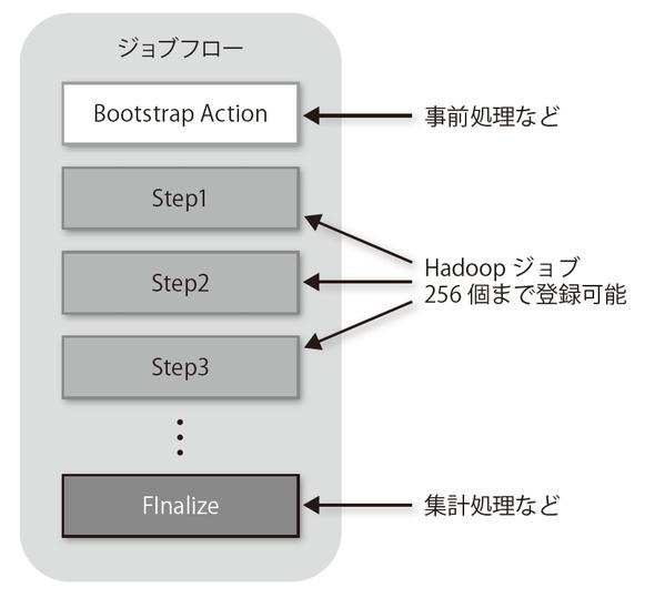 図3-13 ジョブフローとブートストラップアクション、各ステップの関係