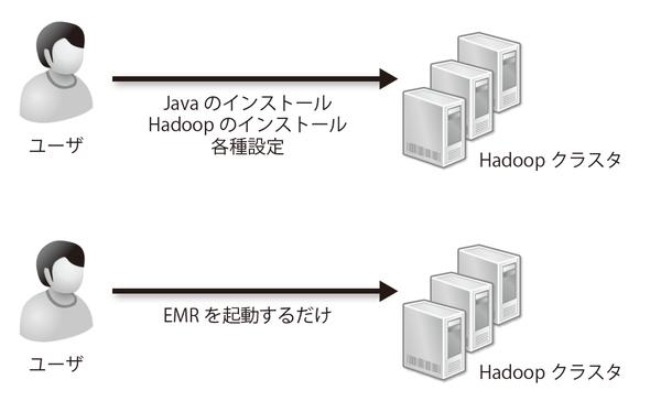 図3-14 EMRならHadoopを利用する環境が瞬時に整う