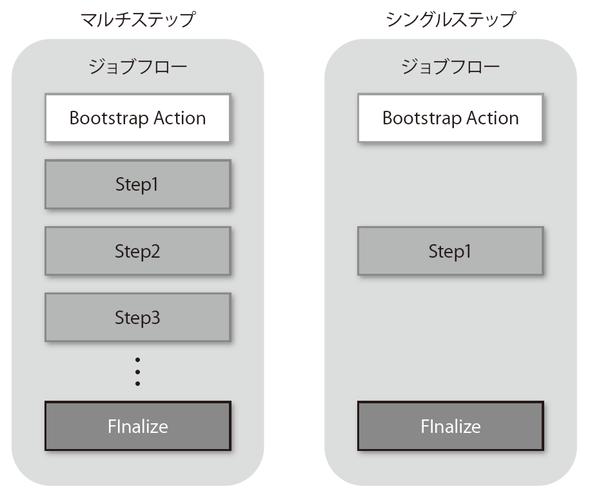図3-33 マルチステップとシングルステップ