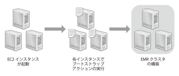図4-1 EMRの起動フロー