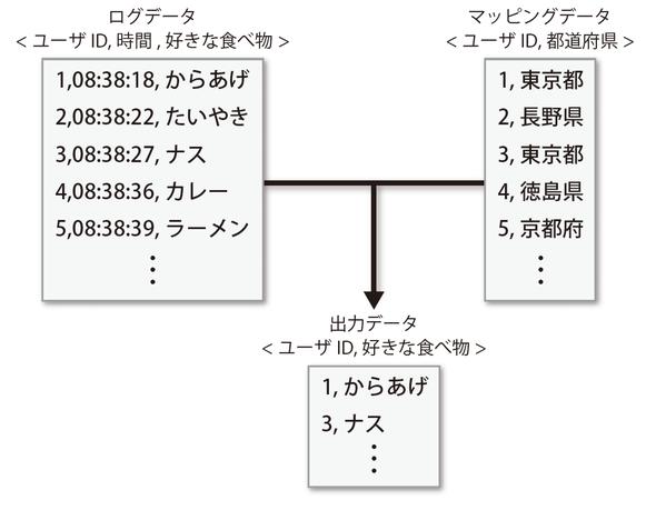 図4-4 東京都のユーザのみを処理するイメージ
