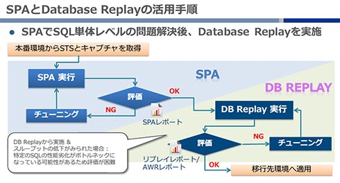 SQL Performance AnalyzerとDatabase Replayの活用手順