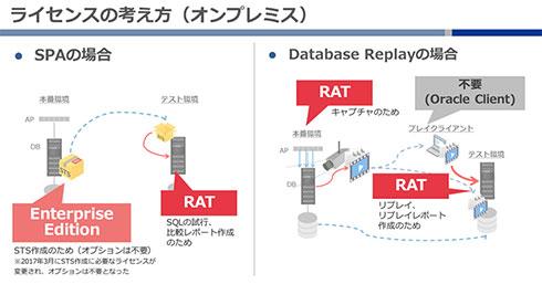 SPA/Database Replay ライセンスの考え方