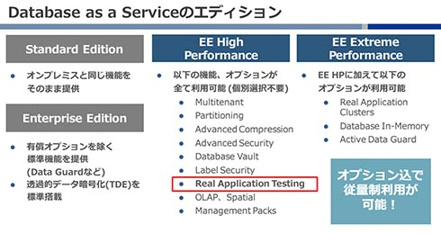Database as a Service(DBaaS)のエディション